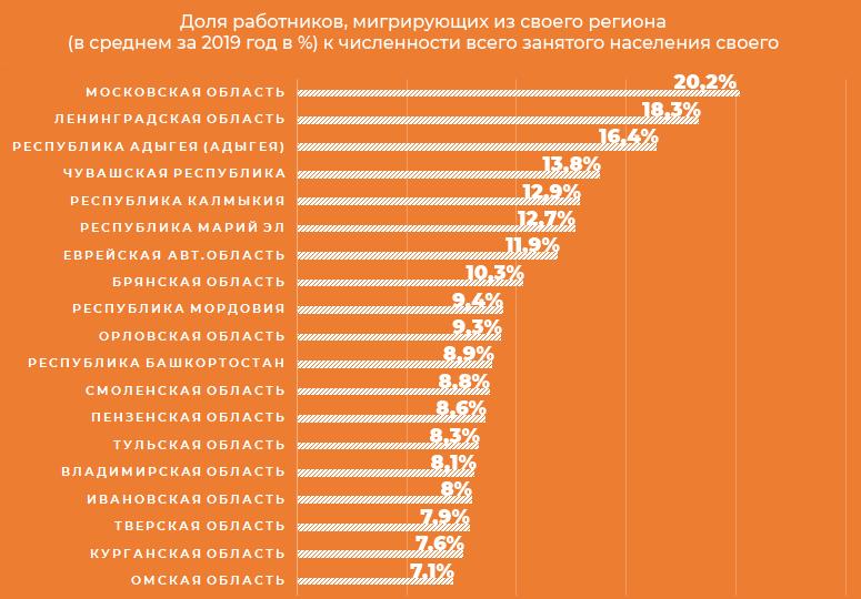 Доля работников, мигрирующих из своего региона (в среднем за 2019 год в %) к численности всего занятого населения своего региона