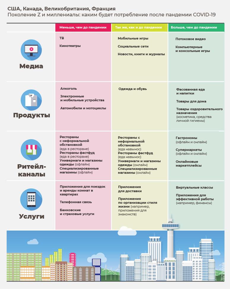 США, Канада, Великобритания, Франция Поколение Z и миллениалы: каким будет потребление после пандемии COVID-19