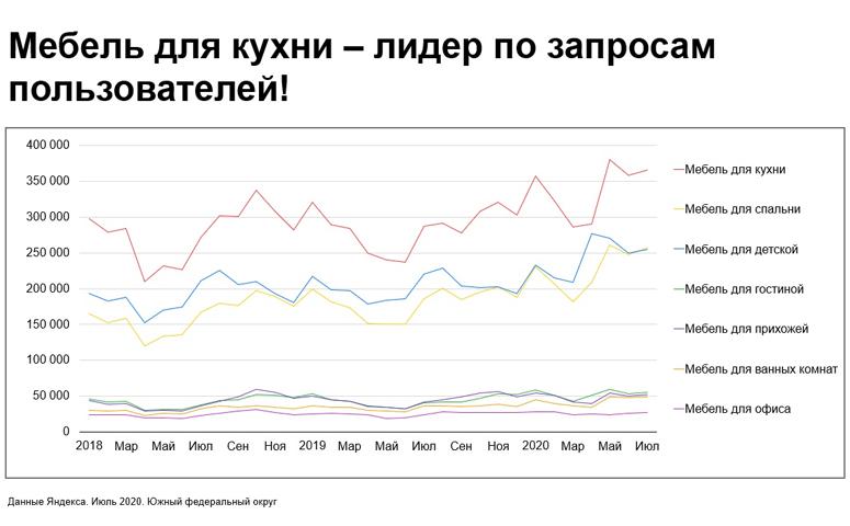 Мебель для кухни — лидер по запросам в Яндекс