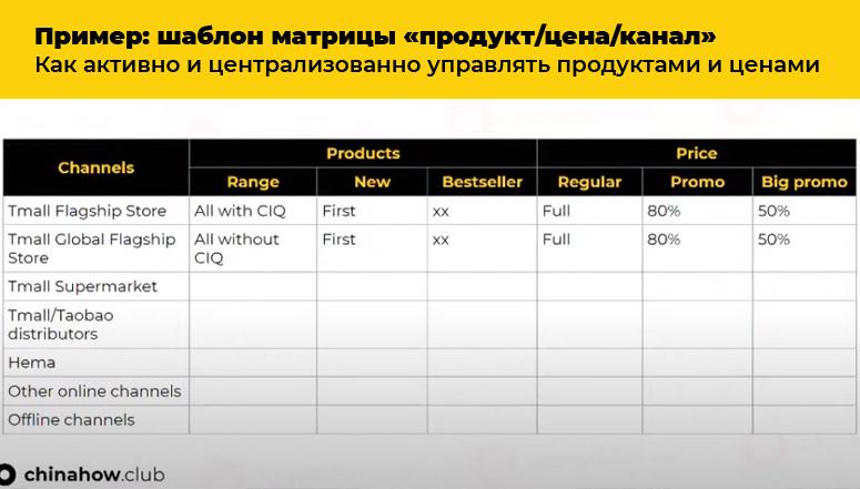 Пример: шаблон матрицы «продукт/цена/канал» Как активно и централизованно управлять продуктами и ценами