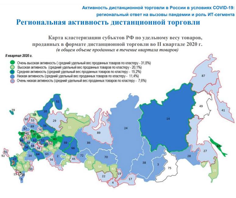 Региональная активность дистанционной торговли