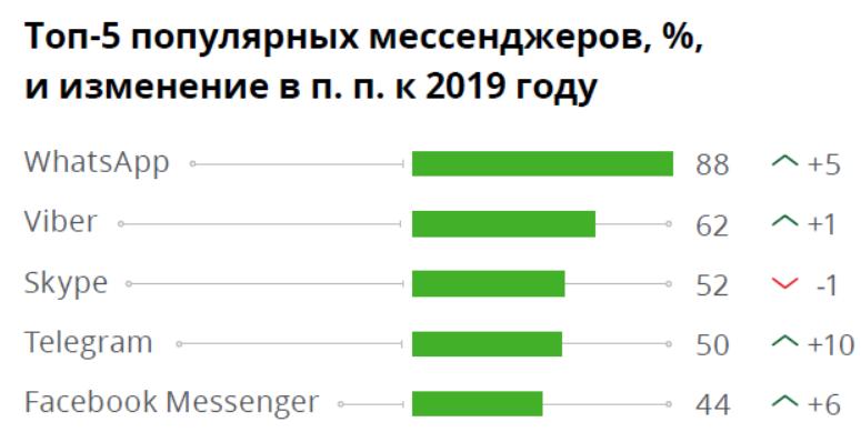 Топ-5 популярных мессенджеров и изменение в п.п. к 2019