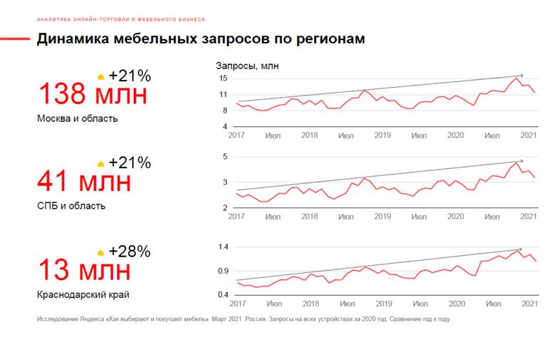 Поведение российских покупателей мебели. Яндекс исследование Q1 2021