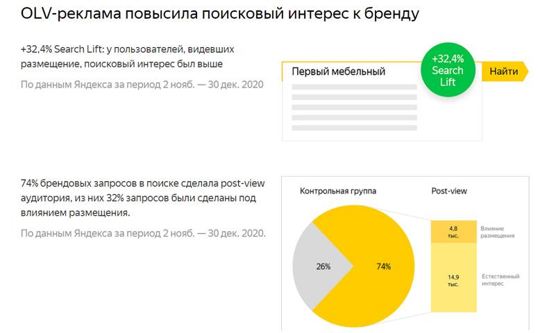 OLV-реклама повысила поисковый интерес