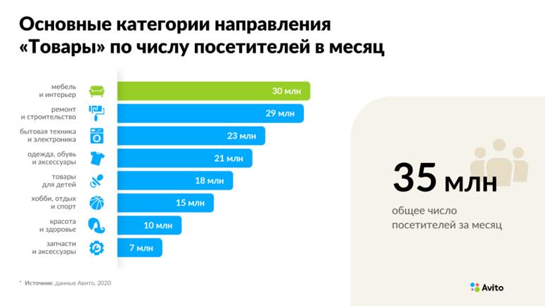 Основные категории направления «Товары» по числу посетителей в месяц