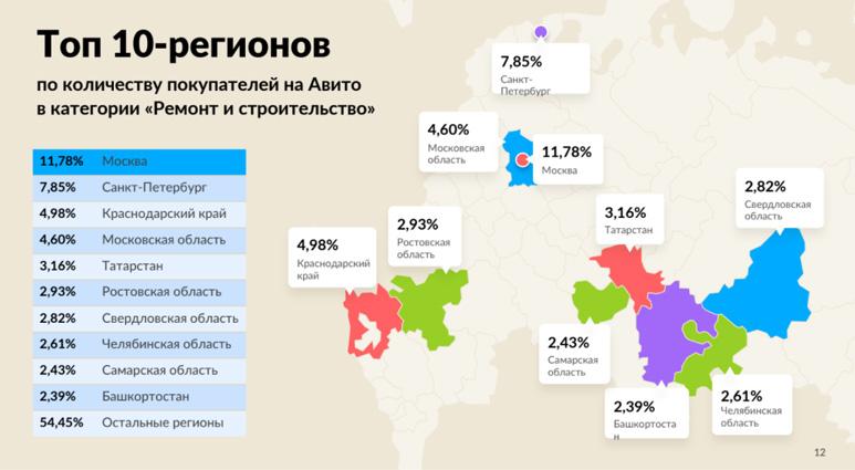 Топ 10-регионов на Авито в категории «Ремонт и строительство»